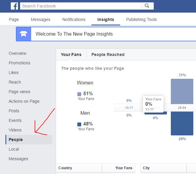 facebook insights people